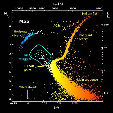Blue straggler stars thus they are separate from other stars on the clusters hertzsprung russell diagram ccuart Image collections